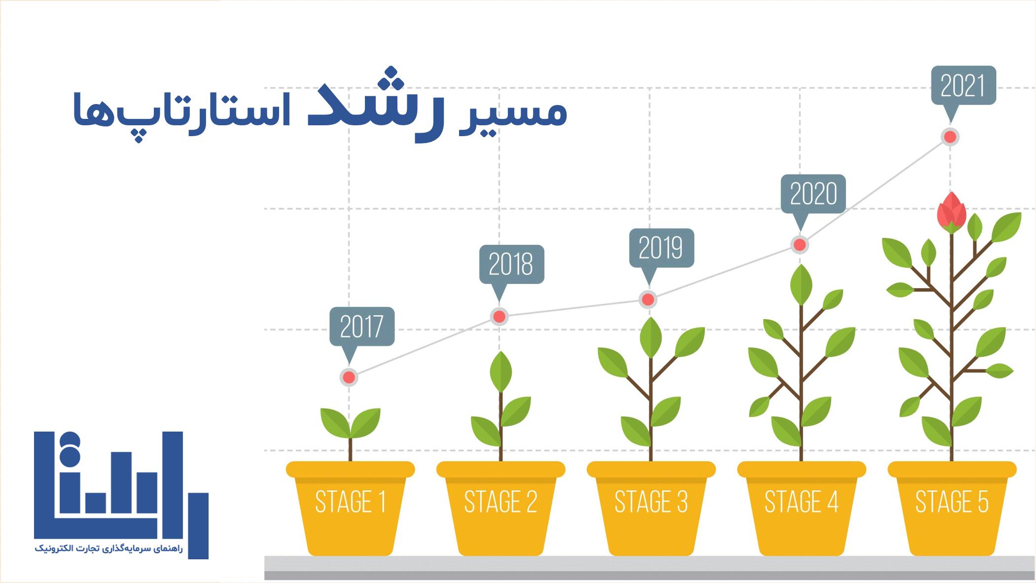 مسیر رشد استارتاپ ها