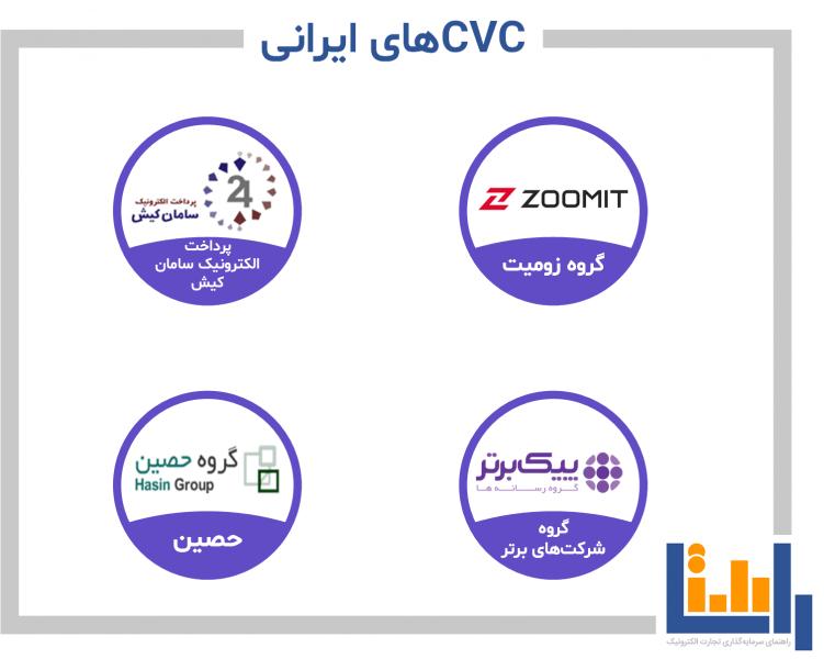 سرمایه گذاران خطرپذیری شرکتی (CVC) ایران