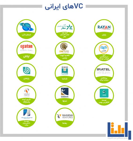 شرکت های سرمایه گذاری خطرپذیر (VC) ایرانی
