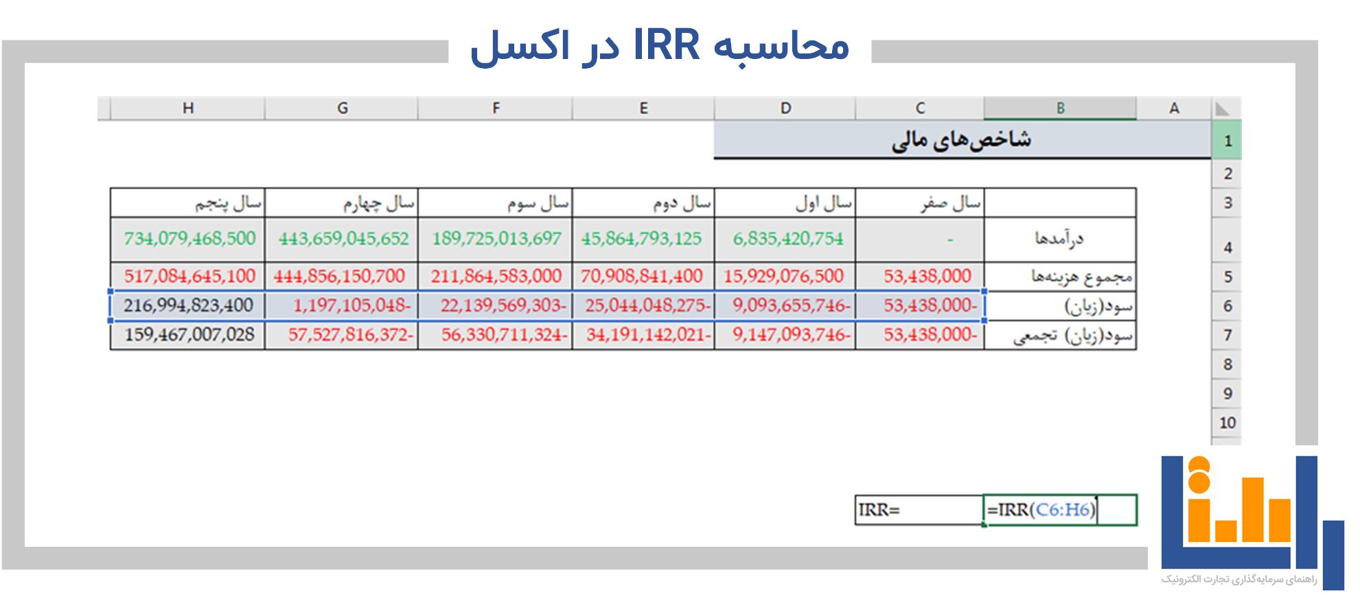 نحوه محاسبه IRR در اکسل