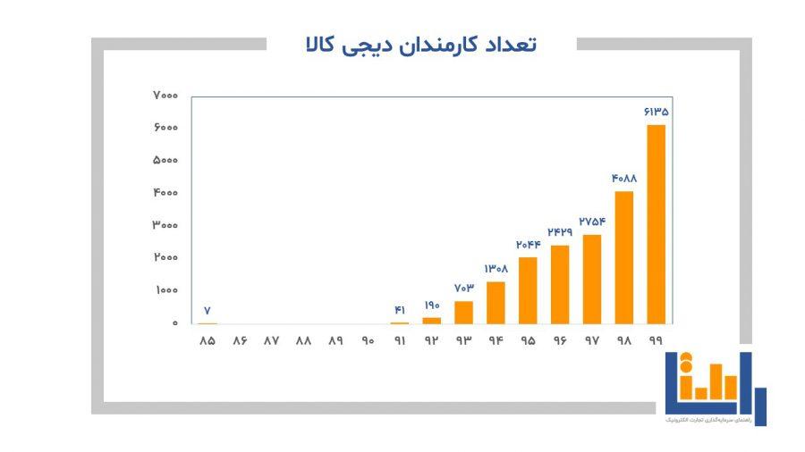 نمودار تعداد کارمندان دیجی کالا