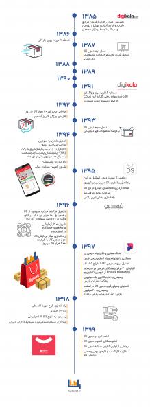 timeline-digikala-update