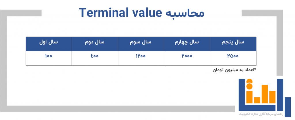 محاسبه terminal value