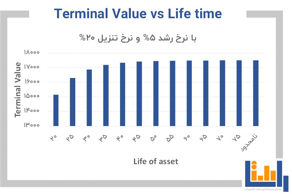 رابطه Terminal value و طول عمر