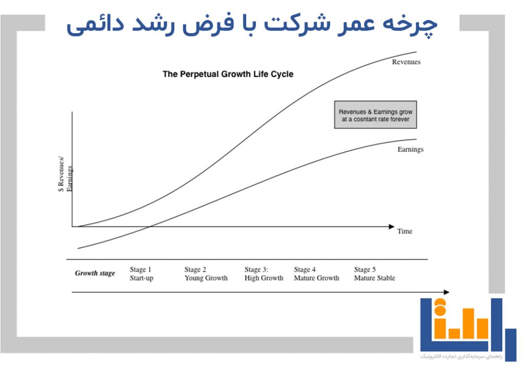 چرخه عمر با فرض رشد دائمی