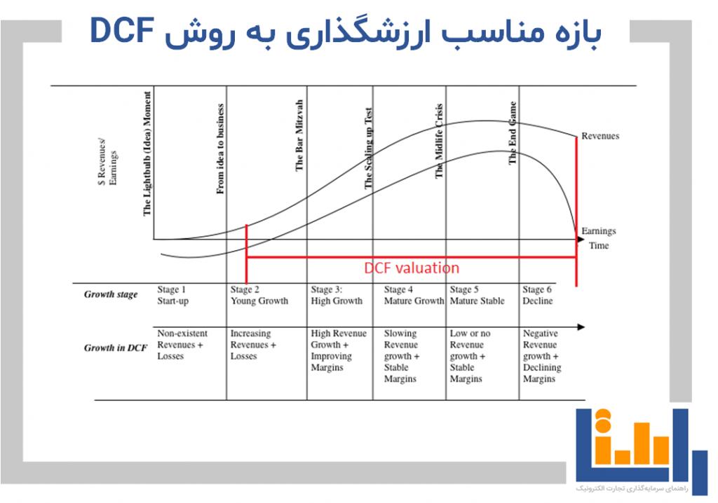بازه مناسب ارزش گذاری به روش DCF