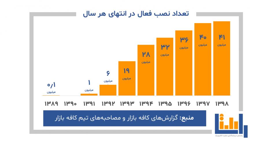 تعداد نصب فعال کافه بازار در هرسال