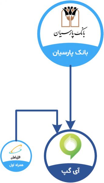 پرتفو بانک پارسیان