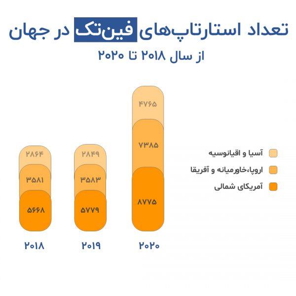 تعداد استارتاپ های حوزه فین تک به تفکیک منطقه