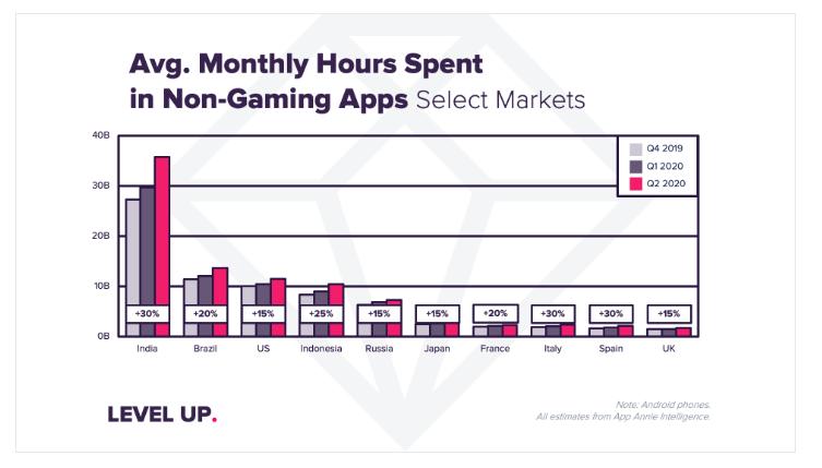 نمودار رشد استفاده از موبایل