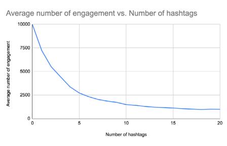 نمودار مشارکت هشتگ ها