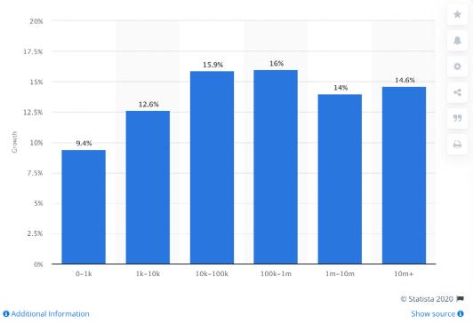 نمودار میزان رشد تعداد دنبال کنندگان برای کاربران