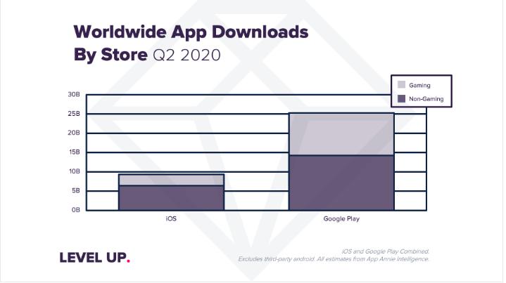 نمودار میزان رشد نصب برنامه در دوران کرونا