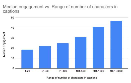 نمودار میزان مشارکت در مقابل طول توضیحات
