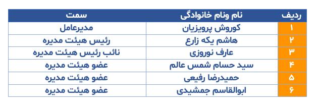 هیئت مدیره بانک پارسیان