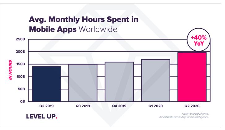 نمودار رشد استفاده از اپ ها در دوران کرونا