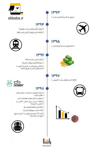 مسیر توسعه علی بابا