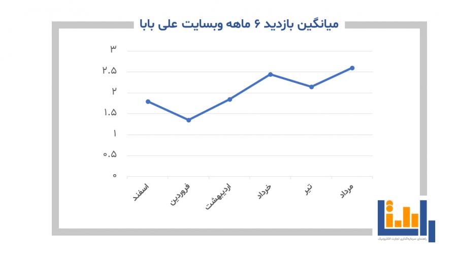 میانگین بازدید 6 ماهه وبسایت علی بابا