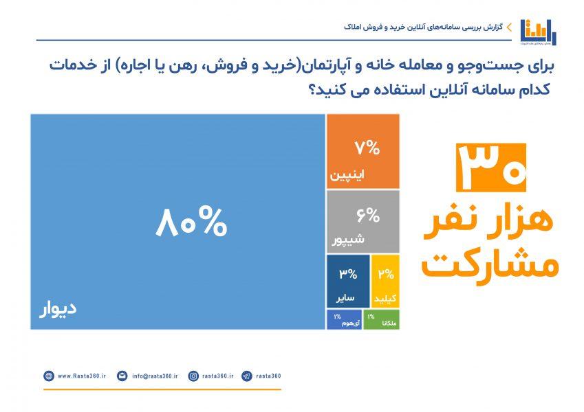 نتیجه نظرسنجی کسب و کارهای املاک