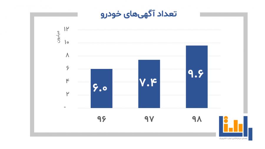 نمودار تعداد آگهی های خودرو سواری