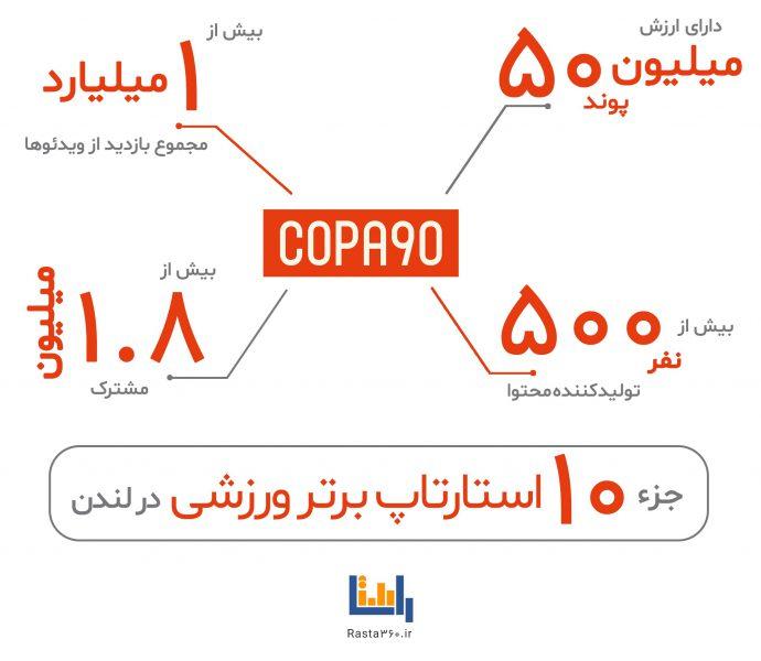 وضعیت فعلی copa90