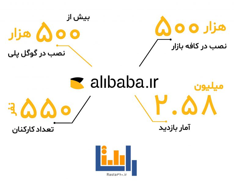 وضعیت فعلی علی بابا