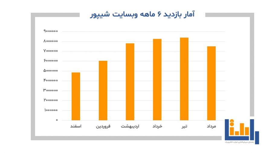 آمار بازدید 6 ماهه سایت شیپور