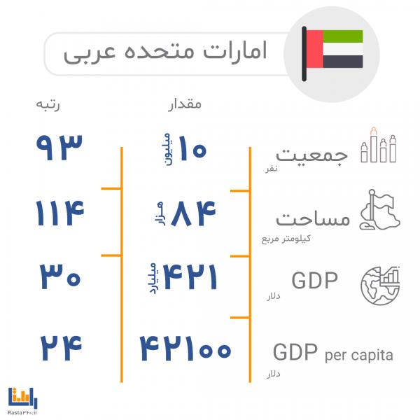 اطلاعات-جغرافیایی-امارات-متحده-عربی
