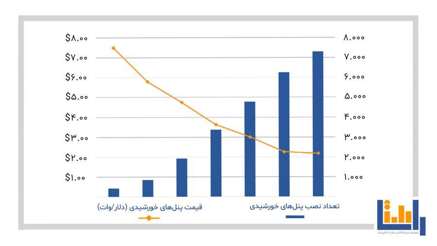 تعداد-نصب-پنل-های-خورشیدی