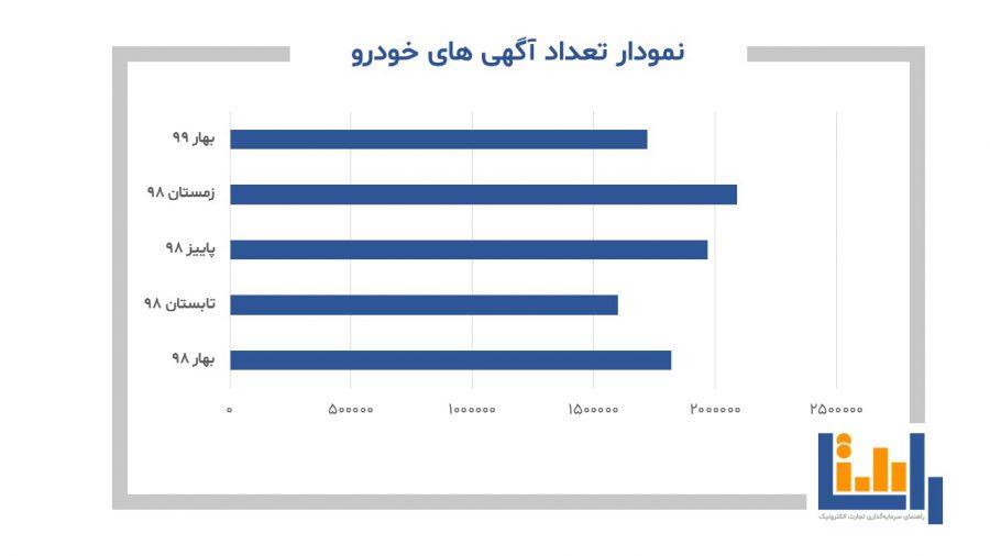نمودار تعداد آگهی های خودرو