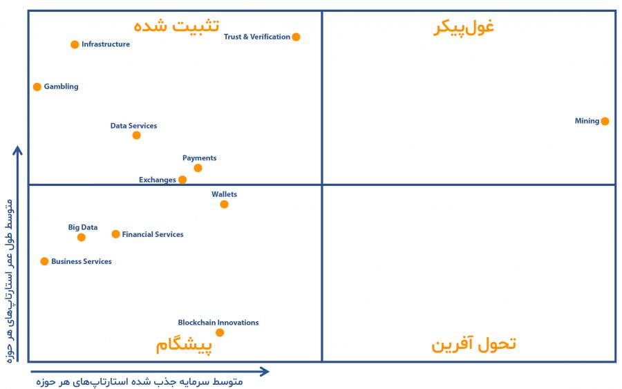 Blockchain Technology - Innovation Quadrant