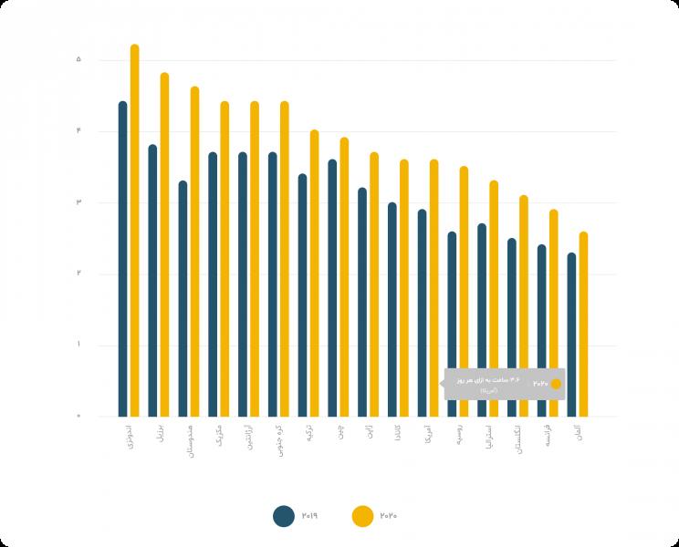 میانگین زمان سپری شده در برنامه های موبایلی