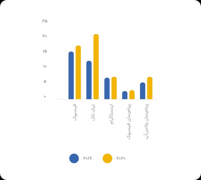 میانگین ماهانه مدت زمان صرف شده در شبکه اجتماعی
