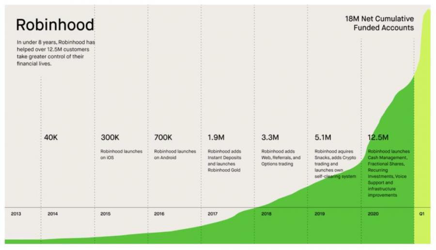 در حال حاضرRobinhood تعداد 18 میلیون funded account دارد.