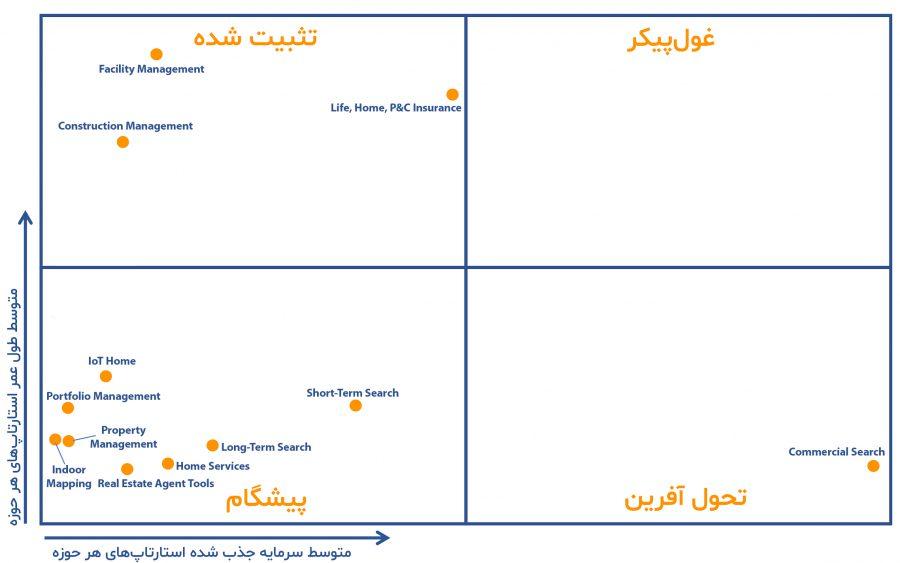 نمودار نوآوری نقشه جهانی صنعت املاک