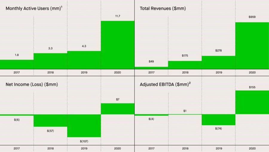 کاربران فعال، فروش کل، سود عملیاتی و سود/زیان خالص Robinhood از 2017 تا 2020